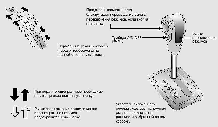 Акпп — как работает коробка-автомат разных конструкций