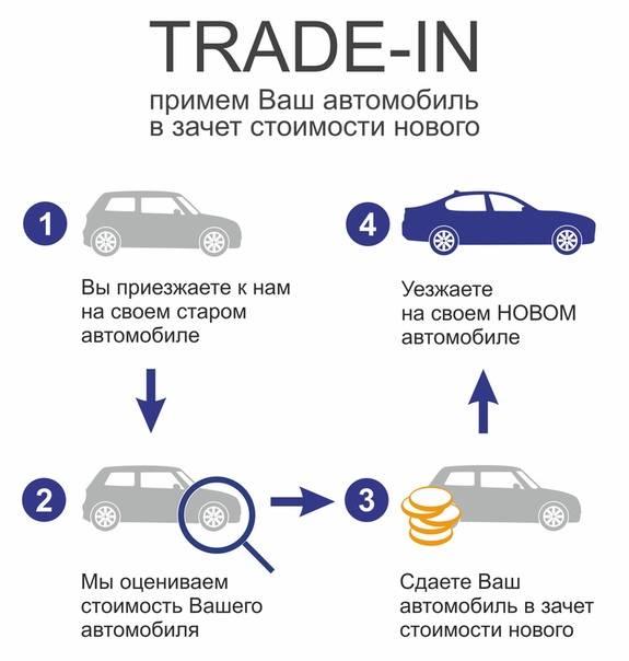 Перепродажа авто как бизнес: схемы, документы, налоги