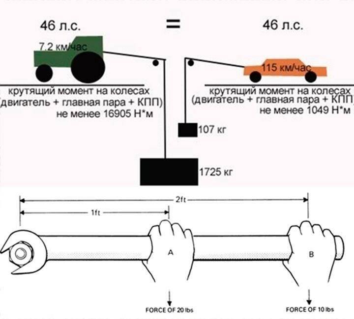 Что такое максимальный крутящий момент двигателя?