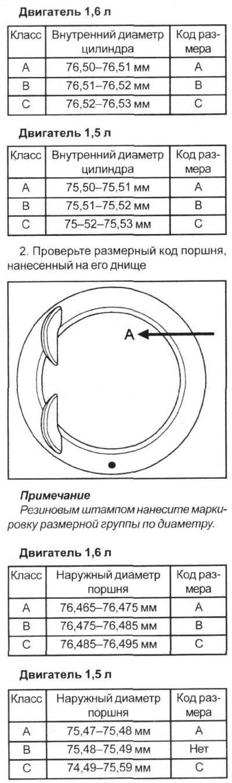 Какой тепловой зазор у поршневых колец является нормой?