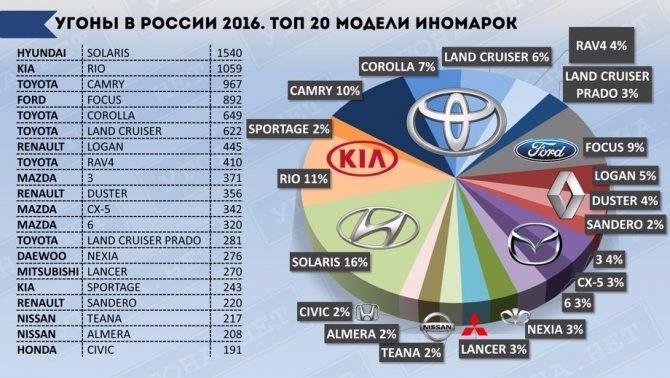 Рейтинг самых угоняемых автомобилей