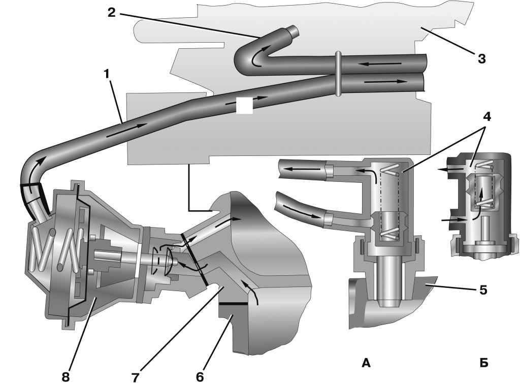 Как влияет клапан вентиляции картера на работу двигателя