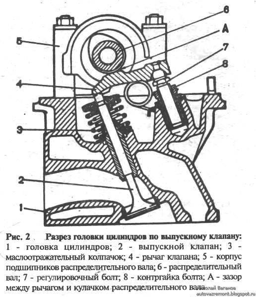 Как и для чего регулировать клапаны на ваз-2103