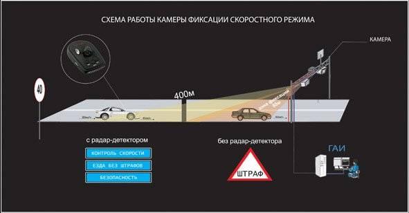 Выбираем лучший радар-детектор (антирадар) для автомобиля