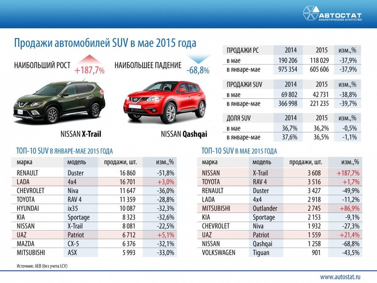Назван единственный автобренд в России, увеличивший продажи в апреле
