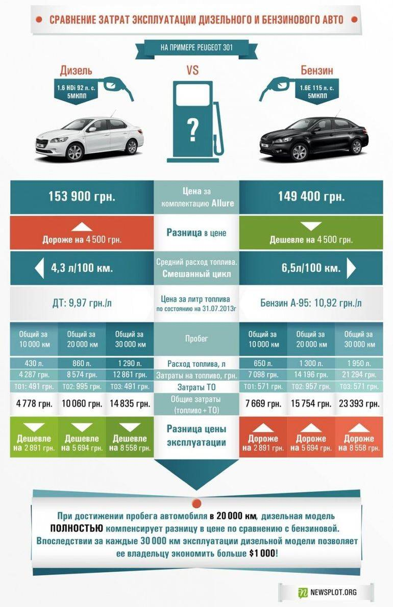 10 самых распространенных дизельных легковых автомобилей в России