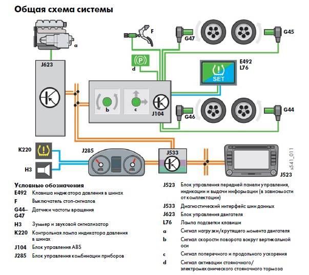 Система контроля давления в шинах автомобиля