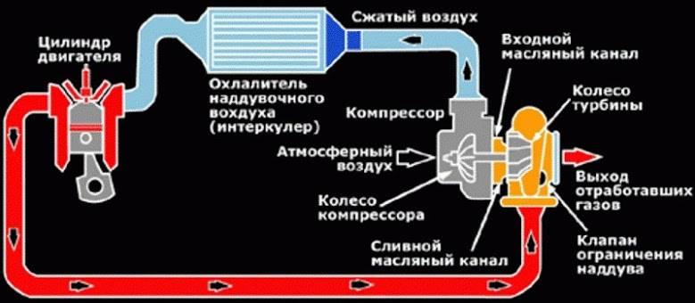 На сколько процентов повышает мощность турбина двигателя
