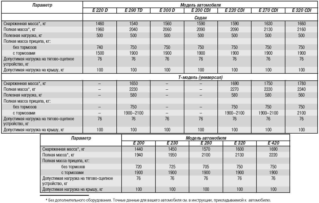 Допуски и спецификации моторных масел