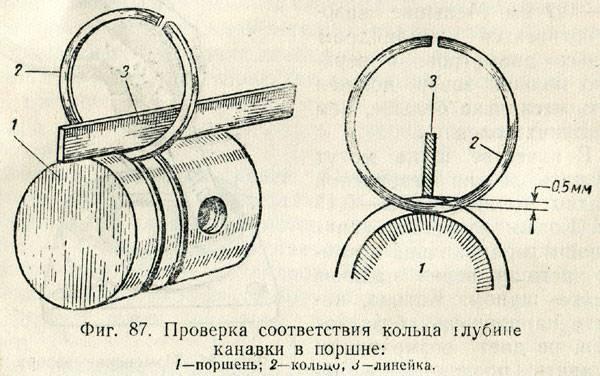 Таблица размеров поршневых колец