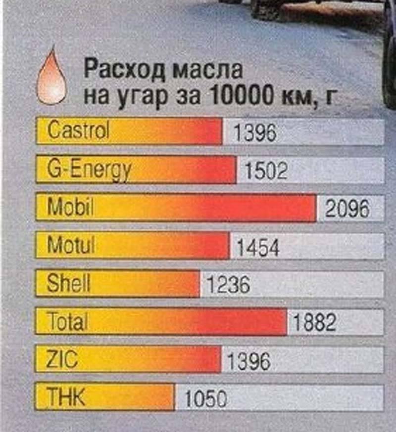 Какой расход масла в двигателе должен быть по норме — auto-self.ru