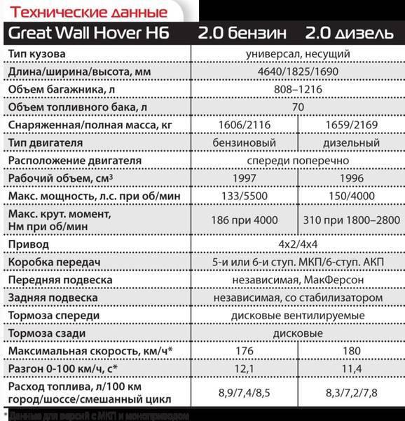Great wall h5, обзор, технические характеристики, отзывы, преимущества и недостатки - смотреть видео