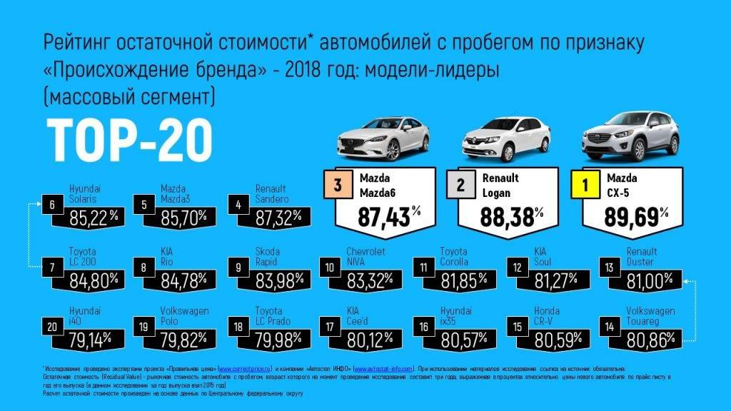 Какие автомобили больше всего теряют в цене за 5 лет