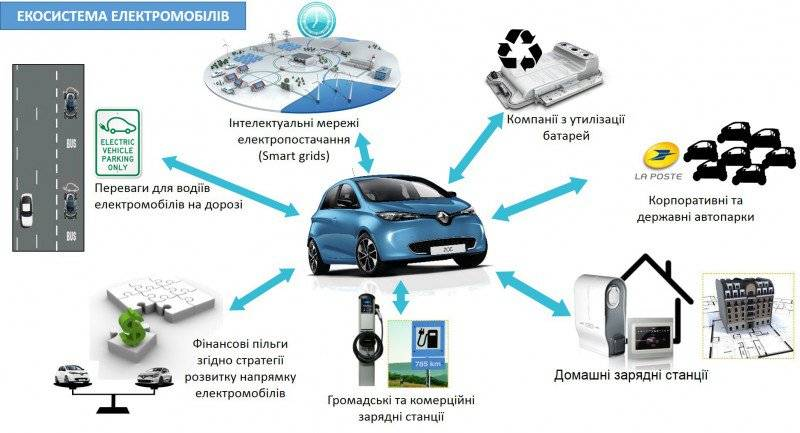 Почему на российских дорогах мало электромобилей: причины низкой популярности