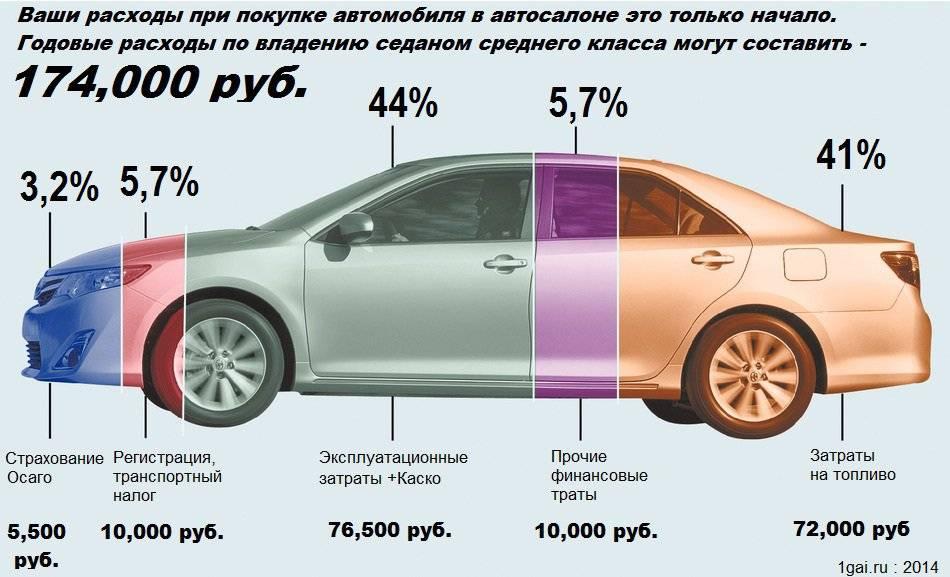 Содержание автомобиля обходится россиянину в среднем в 305 тысяч рублей в год