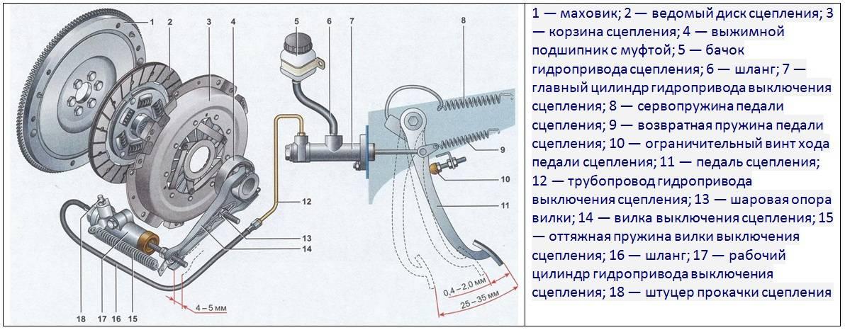 Как проверить исправность корзины сцепления. как определить износ сцепления