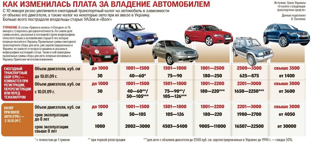 Стоимость владения автомобилями разных марок: таблица, расчет постоянных и переменных расходов, и где можно рассчитать онлайн при помощи калькулятора? uravto.com