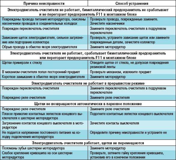 Какие симптомы неисправности внутреннего шруса
