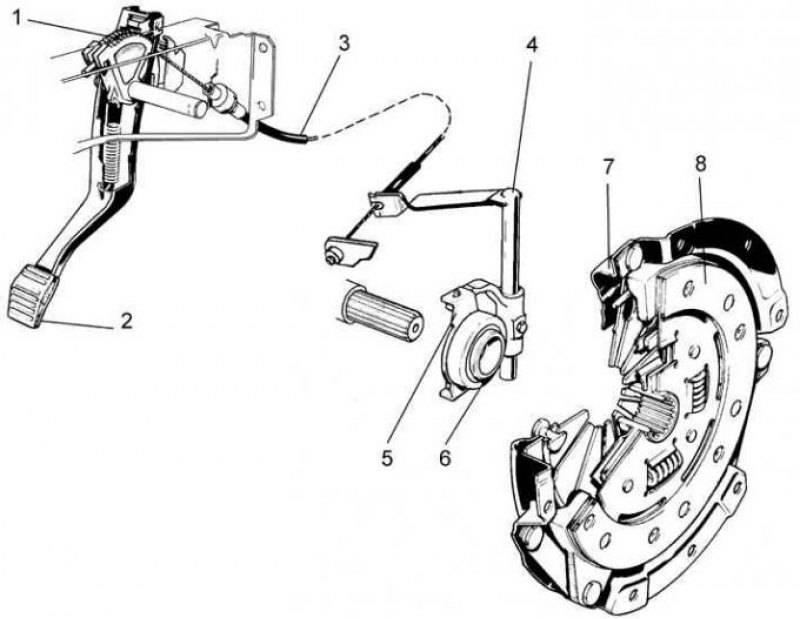 Как правильно прокачать сцепление на автомобиле