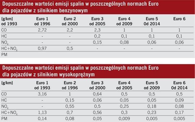 Евро 5 и евро 6 - сравнение эко-стандартов для грузового транспорта - право - eci