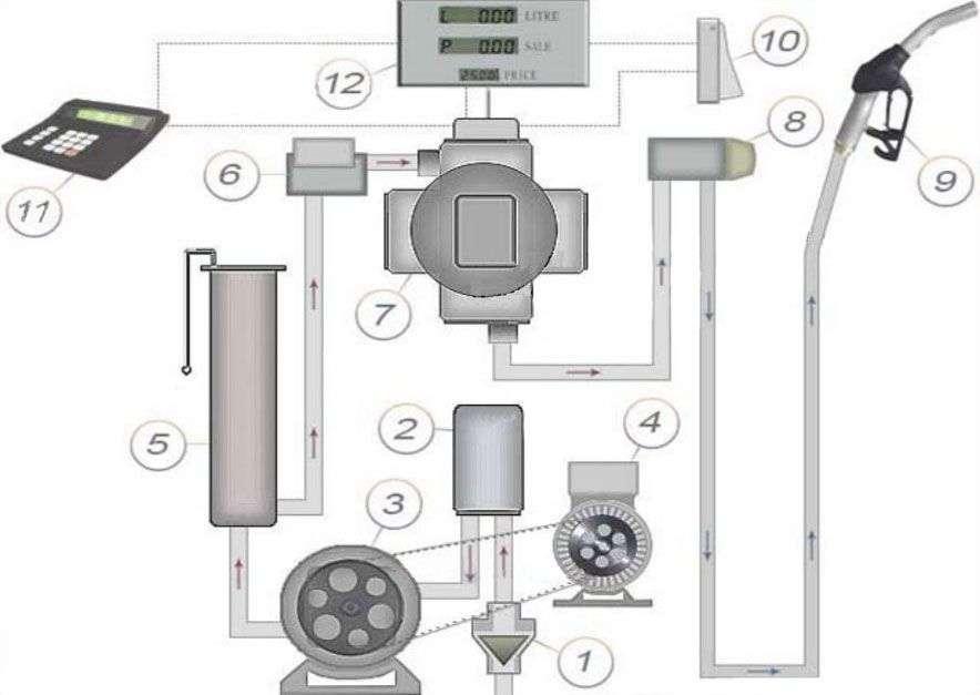 Топливные колонки – устройство топливораздаточных колонок на азс, принцип работы, схема, фото - теплоэнергоремонт