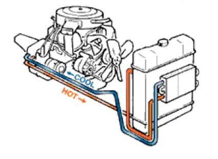 Дополнительный радиатор акпп. улучшаем охлаждение. как продлить жизнь и удалить перегрев автомата