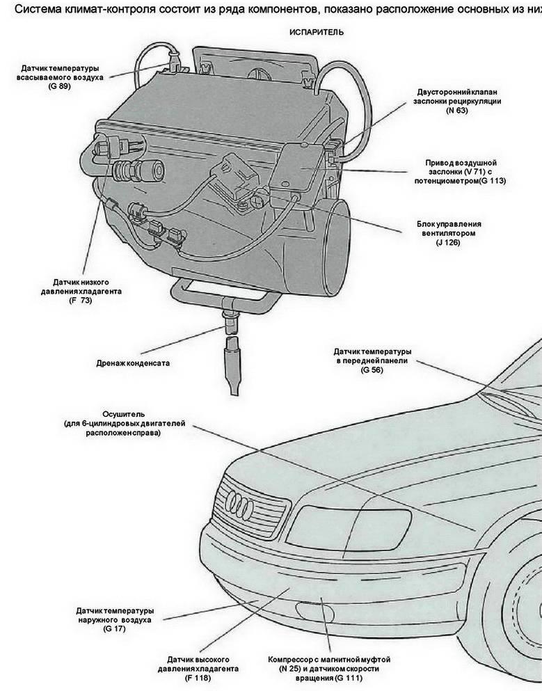 Что такое и как работает система климат-контроля в автомобиле