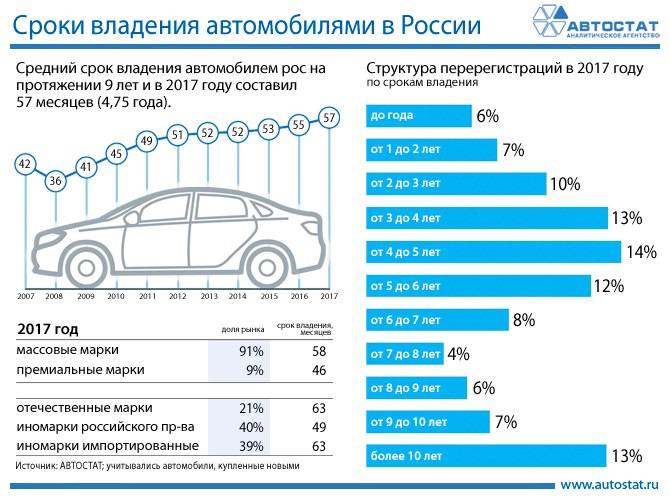 Автомобили, которые мало дешевеют с возрастом