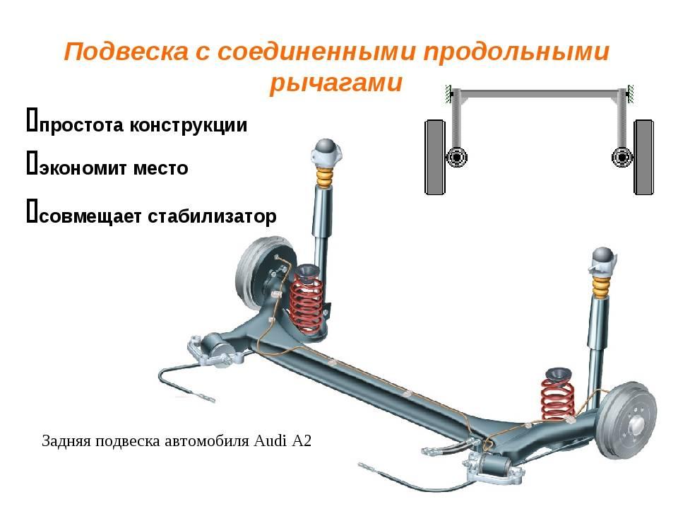 Из чего состоит автомобиль: основные части, узлы и агрегаты