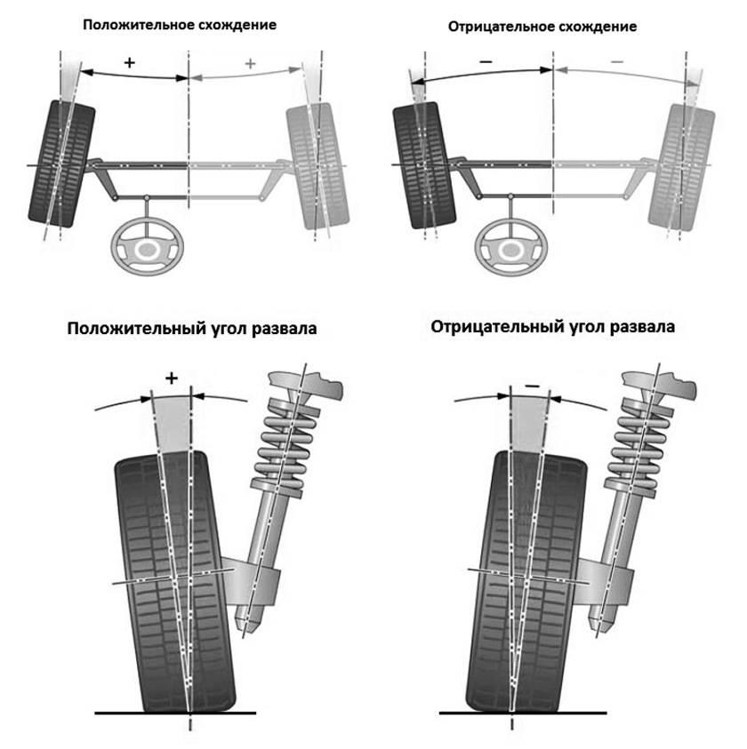 Причины вибрации в колесах консультация профессионалов