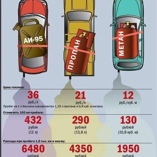 Установка гбо: что выбрать пропан или метан?