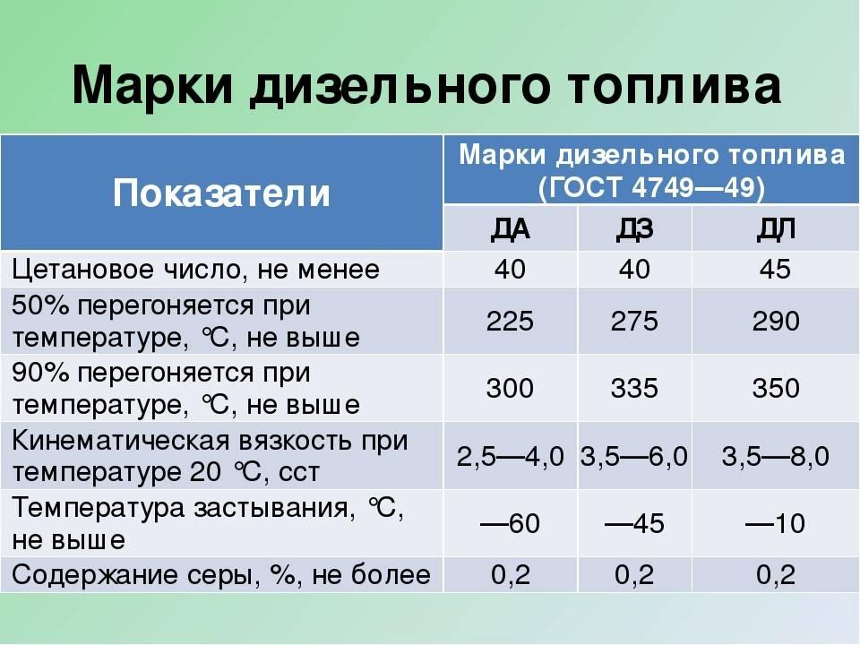 Какой зимний дизель лучше? правила эксплуатации и особенности выбора дизельного топлива при отрицательных температурах (110 фото)