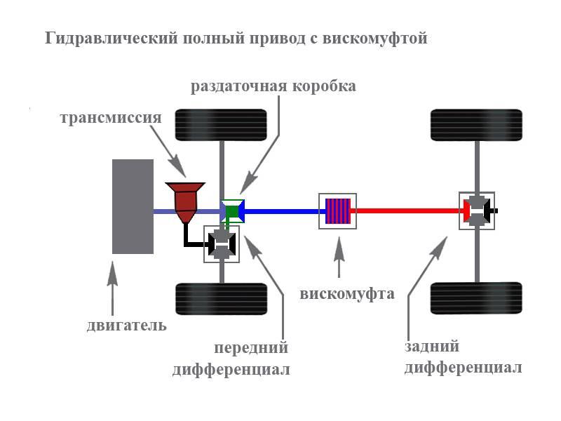 Система полного привода S-AWC на Outlander – маркетинговый ход или супер-управление всеми колесами