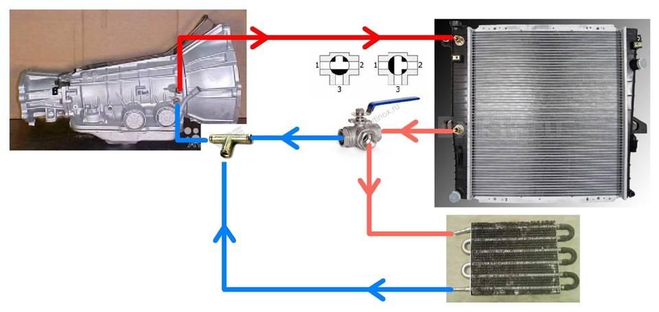 Как самостоятельно промыть акпп и гидроблок с соленоидами. как промыть автоматическую коробку передач?