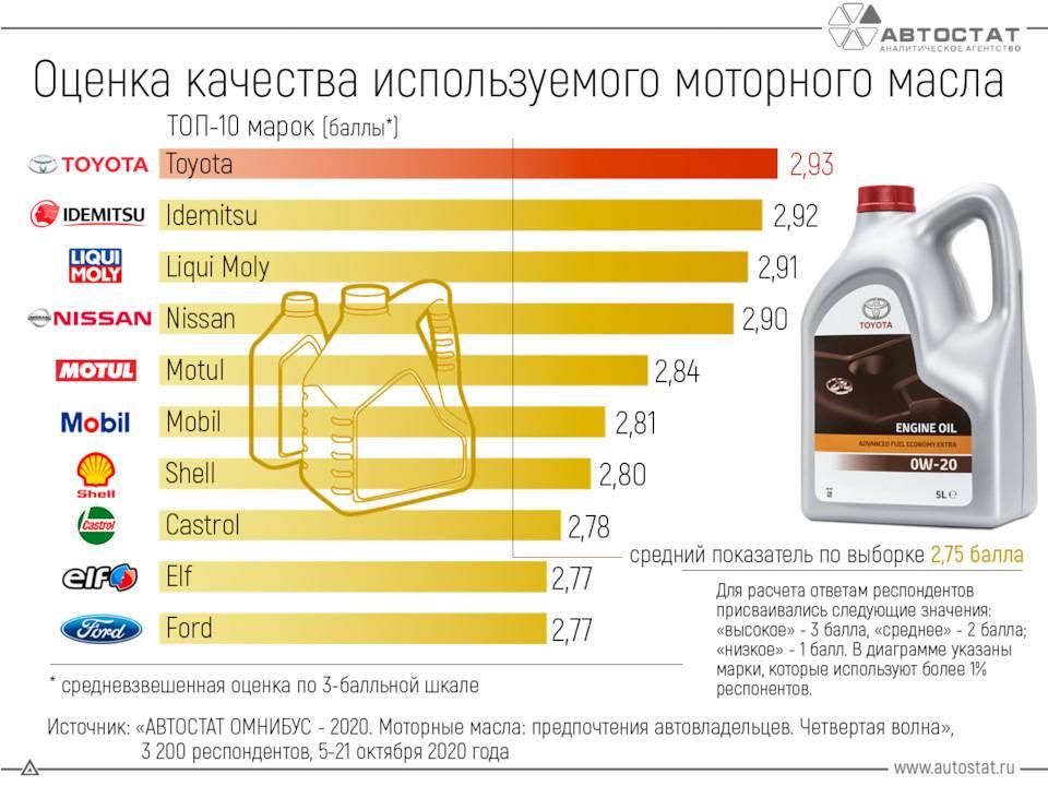 Рейтинг моторных масел 5w30 2021 года — топ 15