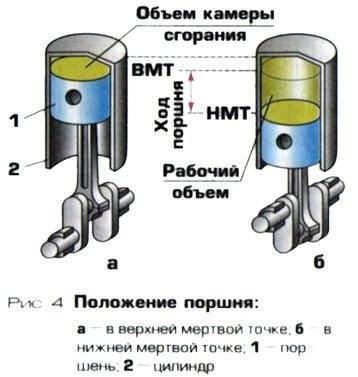 Объём двигателя. что такое полезные литры?