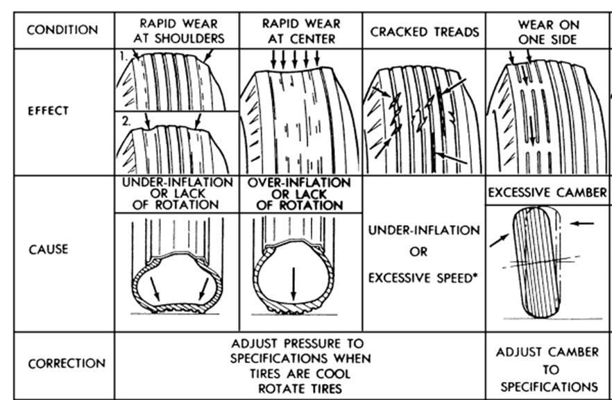 Неравномерный износ протектора шины. причины и виды