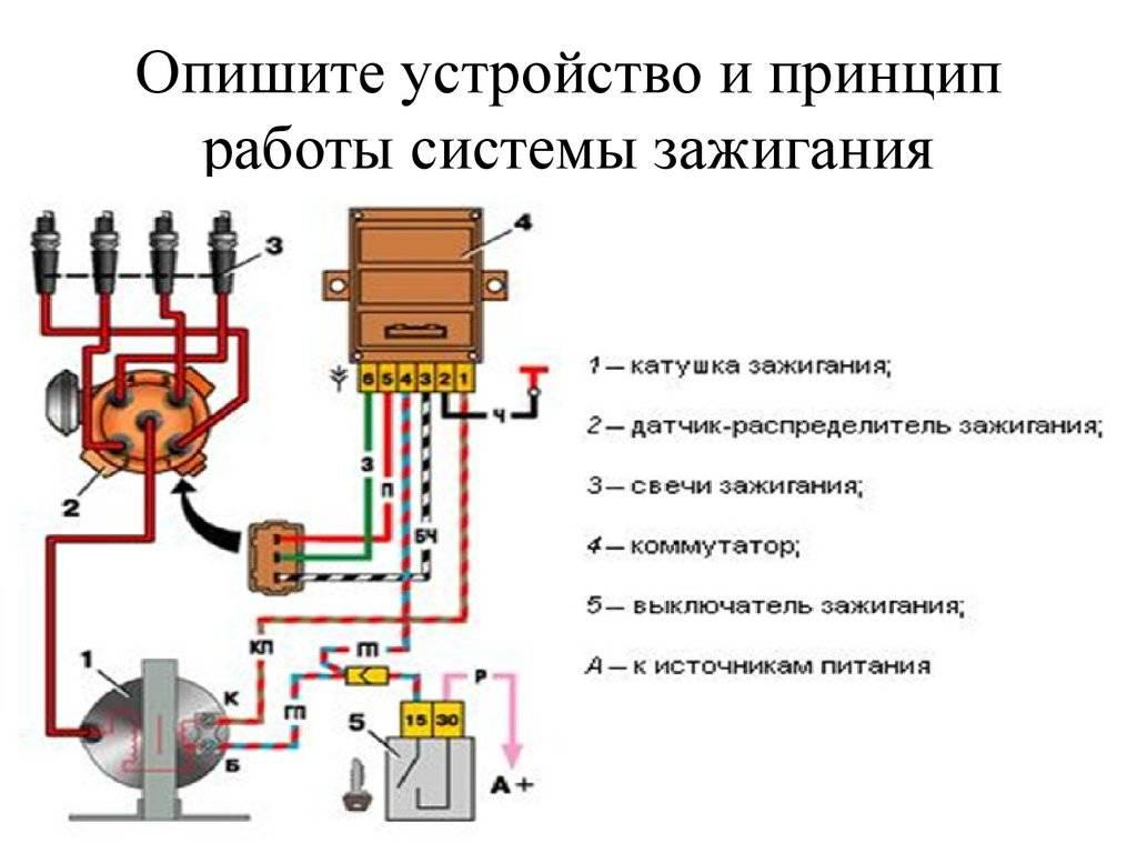 Принцип работы и устройство системы зажигания автомобиля