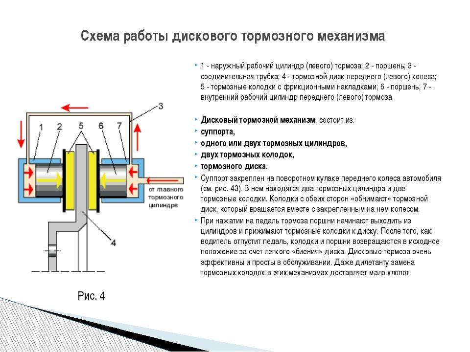 Тормозная система автомобиля: устройство, назначение и принцип действия тормозов