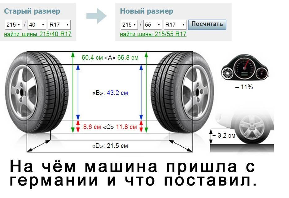 Основные сведения по подбору и эксплуатации автомобильных колёс