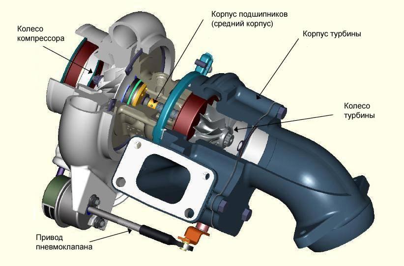 Ремонт турбины на дизельном двигателе — все проще, чем кажется
