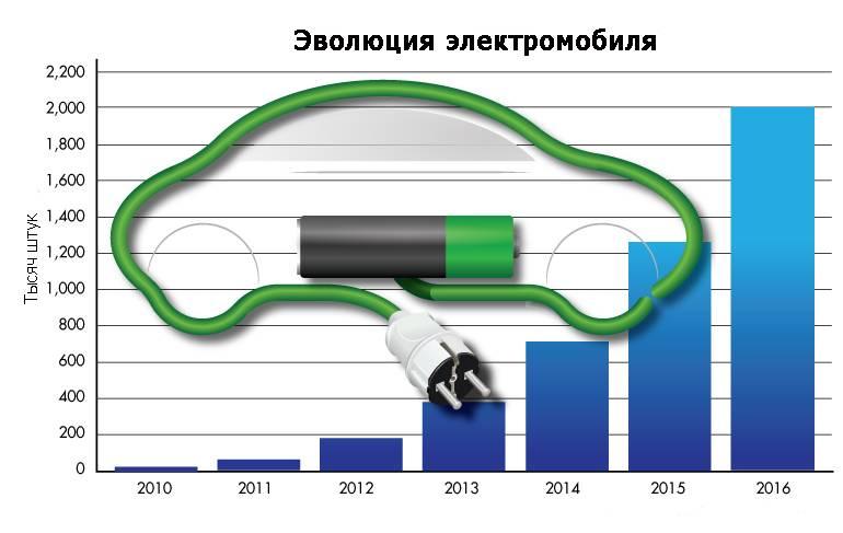 10 лучших электромобилей: рейтинг 2021 года