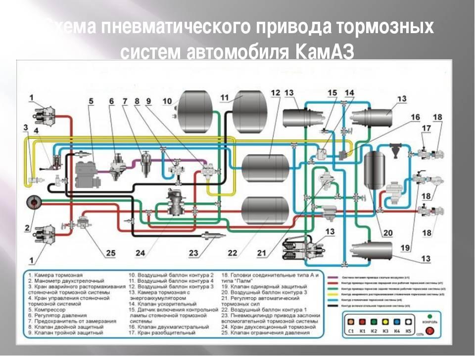 Kama3-4310 (43101). установка коробки передач