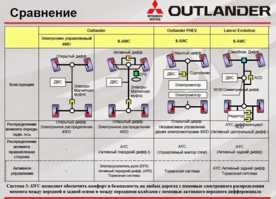 Аутлендер полный привод принцип работы