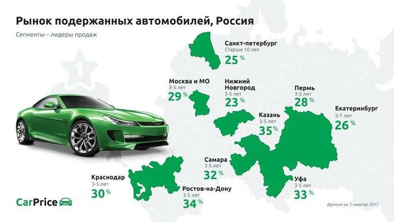 Аналитики узнали средний размер кредита на покупку авто в России