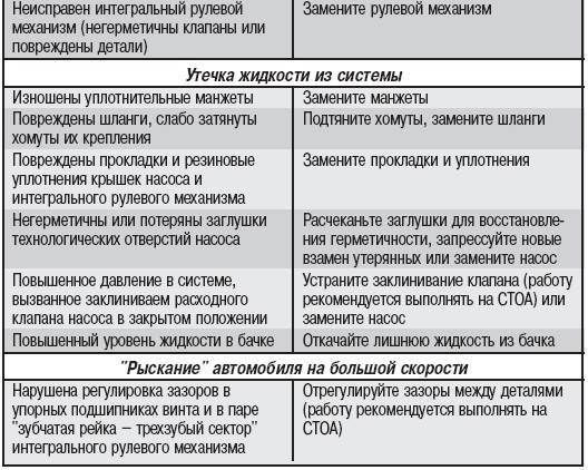 Неисправности гидроусилителя руля - ptbnn.ru