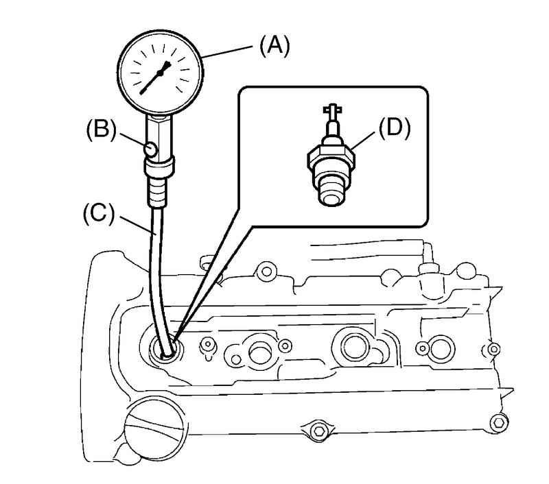 Что делать при снижении или отсутствии компрессии в цилиндрах двигателя?