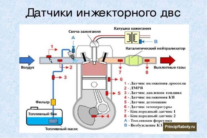 Принцип работы инжектора для начинающих
