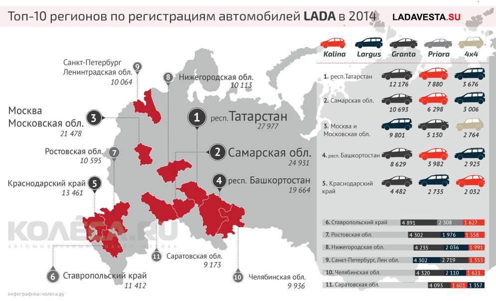 «Ладе» 50: 5 самых популярных российских автомобилей и их проблемы
