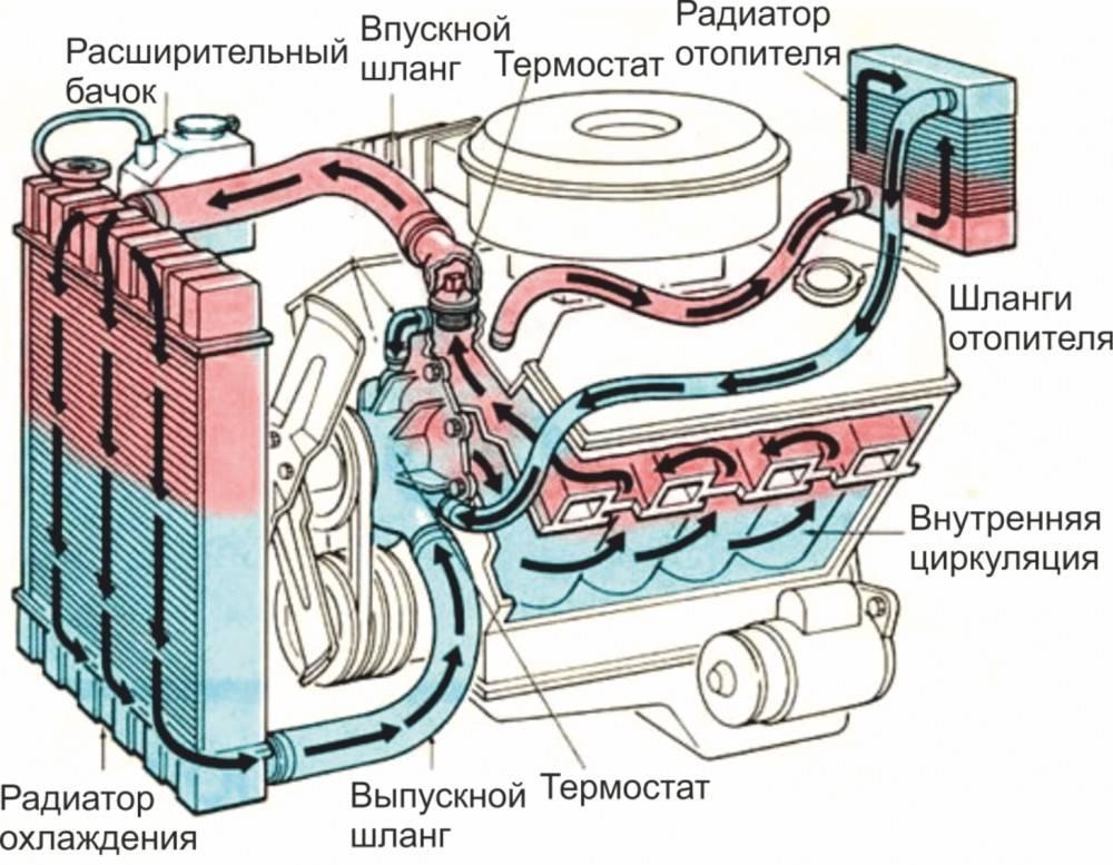 Почему двигатель долго прогревается